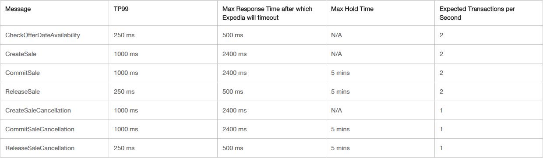 Using LX APIs